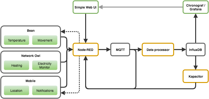 Diagram showing architecture of Node-RED, MQTT, InfluxDB and Chronograf/Grafana